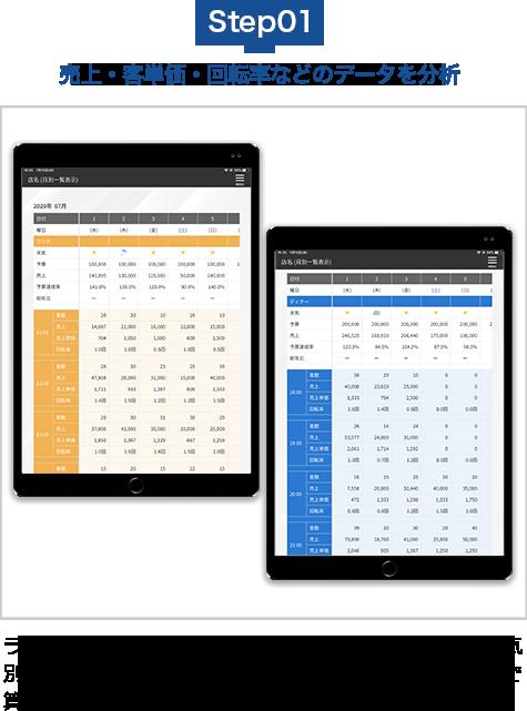 売上・客単価・回転率などのデータを分析